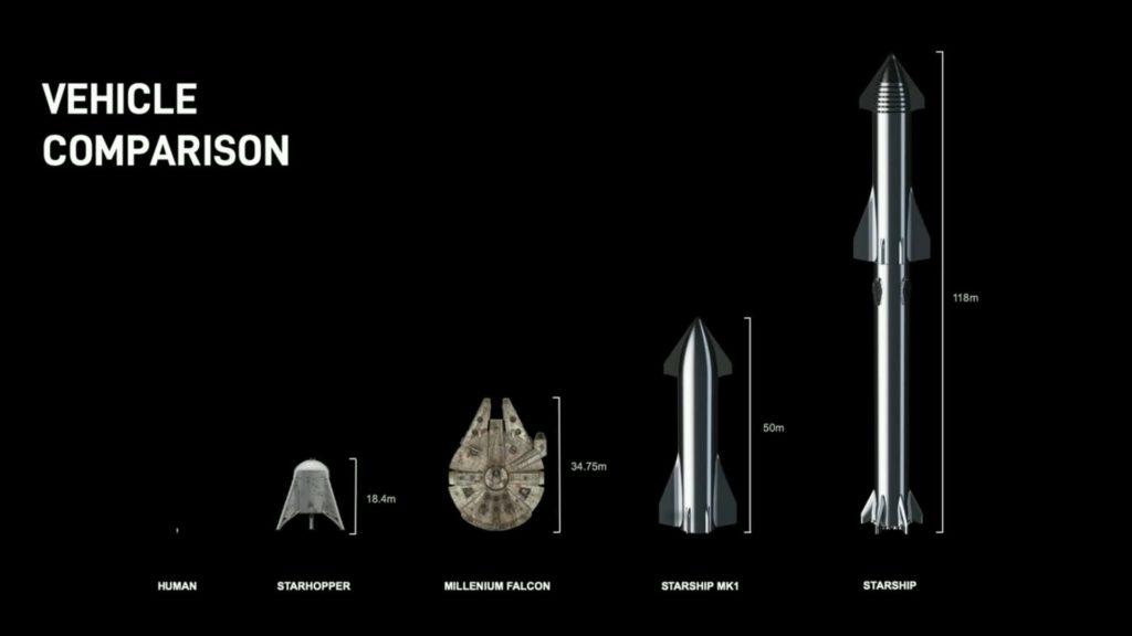 Starship 大きさ比較