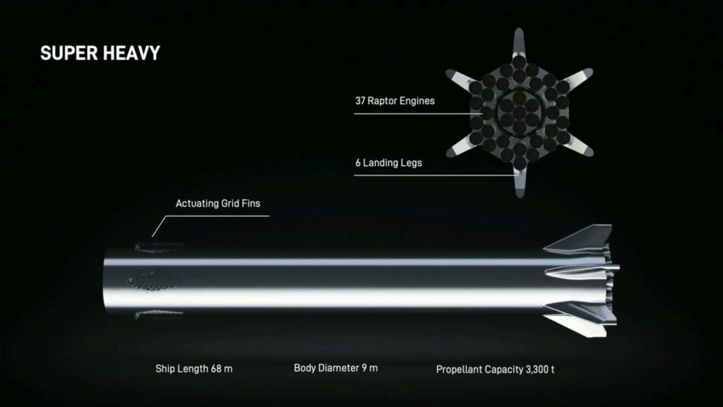Starshipを打ち上げるSuper Heavy ロケット
